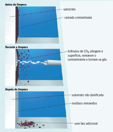 Efeitos da Limpeza com Gelo Seco