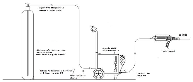 limpeza criogênica neve carbônica com sistema manual SJ25 CRYOSNOW